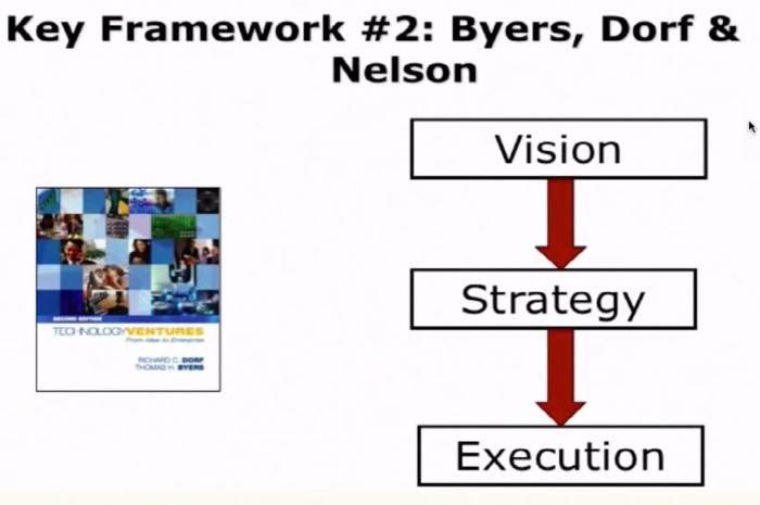 key framework 2